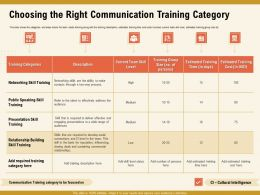 Choosing The Right Communication Training Category Public Ppt Powerpoint Presentation File Slides