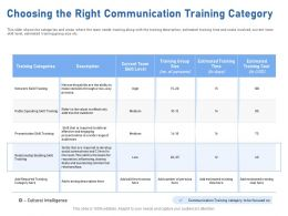 Choosing The Right Communication Training Category Refer Ppt Powerpoint Presentation Files