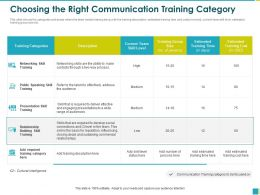 Choosing The Right Communication Training Category Through Ppt Powerpoint Presentation File Gallery