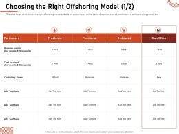 Choosing The Right Offshoring Model Controlling Power Ppt Presentation Portfolio