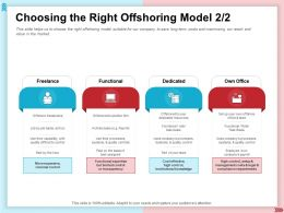 Choosing The Right Offshoring Model Limited Control Ppt Presentation Layout