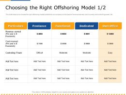 Choosing The Right Offshoring Model M2597 Ppt Powerpoint Presentation Infographic Template Outline