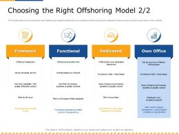 Choosing The Right Offshoring Model M2598 Ppt Powerpoint Presentation Slides Themes