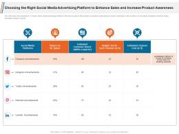 Choosing The Right Social Media Advertising Platform To Enhance Sales And Increase Product Awareness Ppt Formats