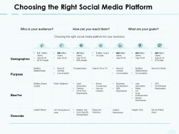 Choosing The Right Social Media Platform Demographics Ppt Powerpoint Presentation Show Grid