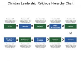 Christian Leadership Religious Hierarchy Chart
