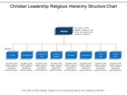 Christian Leadership Religious Hierarchy Structure Chart