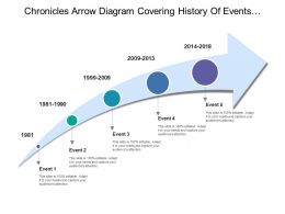 Chronicles Arrow Diagram Covering History Of Events Of Organisation