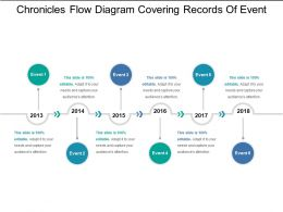 Chronicles Flow Diagram Covering Records Of Event