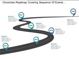 Chronicles Roadmap Covering Sequence Of Events In Organisation
