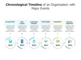 Chronological Timeline Of An Organization With Major Events