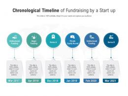 Chronological Timeline Of Fundraising By A Start Up