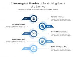 Chronological Timeline Of Fundraising Events Of A Start Up