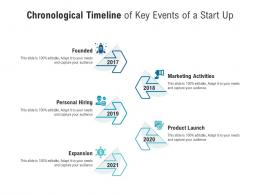 Chronological Timeline Of Key Events Of A Start Up