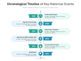Chronological Timeline Of Key Historical Events