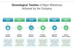 Chronological Timeline Of Major Milestones Achieved By The Company