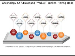 Chronology Of A Released Product Timeline Having Balls