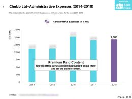 Chubb Ltd Administrative Expenses 2014-2018