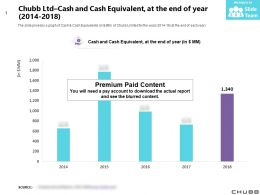 Chubb Ltd Cash And Cash Equivalent At The End Of Year 2014-2018