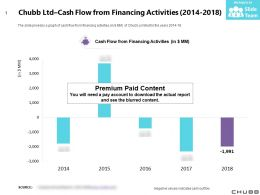 Chubb Ltd Cash Flow From Financing Activities 2014-2018