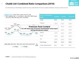 Chubb Ltd Combined Ratio Comparison 2018