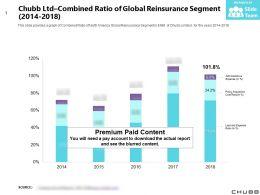 Chubb Ltd Combined Ratio Of Global Reinsurance Segment 2014-2018