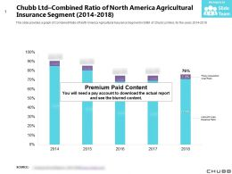 Chubb Ltd Combined Ratio Of North America Agricultural Insurance Segment 2014-2018