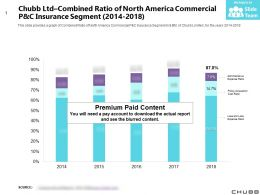 Chubb Ltd Combined Ratio Of North America Commercial P And C Insurance Segment 2014-2018