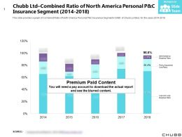Chubb Ltd Combined Ratio Of North America Personal P And C Insurance Segment 2014-2018