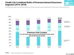 Chubb Ltd Combined Ratio Of Overseas General Insurance Segment 2014-2018