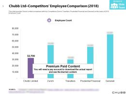 Chubb Ltd Competitors Employee Comparison 2018