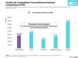 Chubb Ltd Competitors Gross Written Premium Comparison 2018