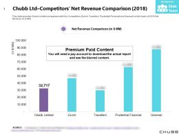 Chubb Ltd Competitors Net Revenue Comparison 2018