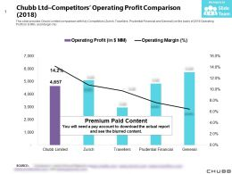 Chubb Ltd Competitors Operating Profit Comparison 2018