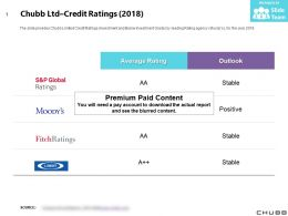 Chubb Ltd Credit Ratings 2018