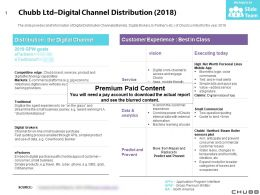 Chubb Ltd Digital Channel Distribution 2018