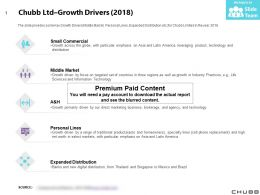 Chubb Ltd Growth Drivers 2018
