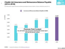 Chubb Ltd Insurance And Reinsurance Balance Payable 2014-2018
