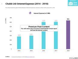Chubb Ltd Interest Expense 2014-2018