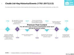 Chubb Ltd Key Historical Events 1792-2017