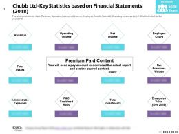 Chubb Ltd Key Statistics Based On Financial Statements 2018