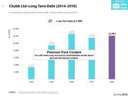 Chubb Ltd Long Term Debt 2014-2018