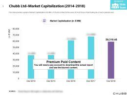Chubb Ltd Market Capitalization 2014-2018