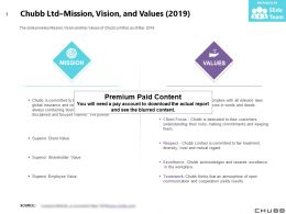Chubb Ltd Mission Vision And Values 2019