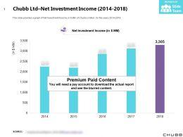 Chubb Ltd Net Investment Income 2014-2018