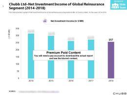 Chubb Ltd Net Investment Income Of Global Reinsurance Segment 2014-2018
