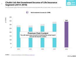 Chubb Ltd Net Investment Income Of Life Insurance Segment 2014-2018