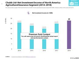 Chubb Ltd Net Investment Income Of North America Agricultural Insurance Segment 2014-2018