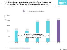 Chubb Ltd Net Investment Income Of North America Commercial P And C Insurance Segment 2014-2018