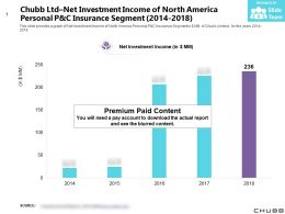 Chubb Ltd Net Investment Income Of North America Personal P And C Insurance Segment 2014-2018